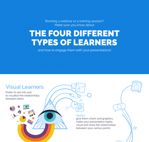 Presenting Content to Different Types of Learners Infographic