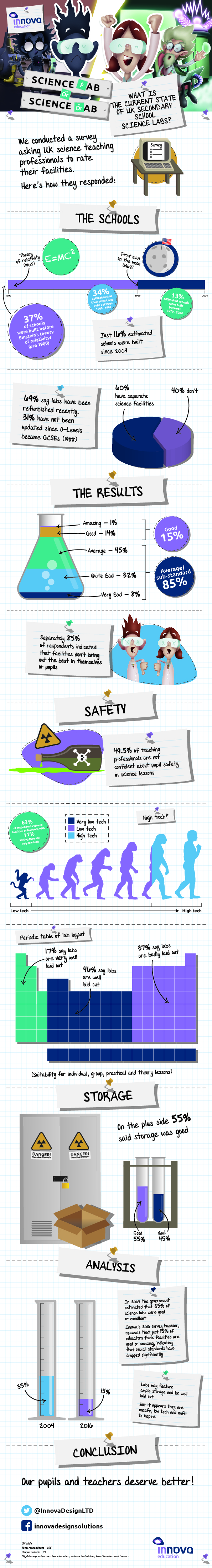 Secondary School Science Labs Infographic