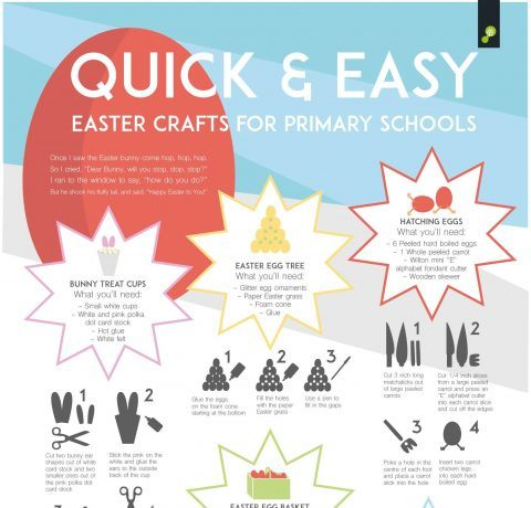 Quick & Easy Easter Crafts for Primary Schools Infographic