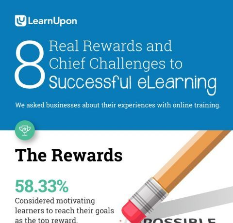 Real Rewards and Challenges to Successful eLearning Infographic