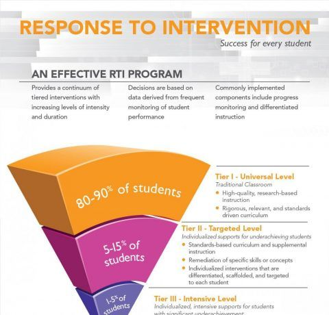 Response to Intervention: Success for Every Student Infographic