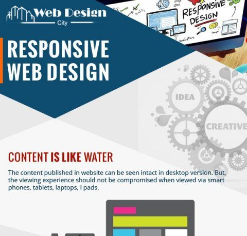 Responsive web design Archives - e-Learning Infographics