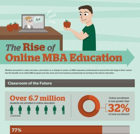 Online MBA Education Infographic