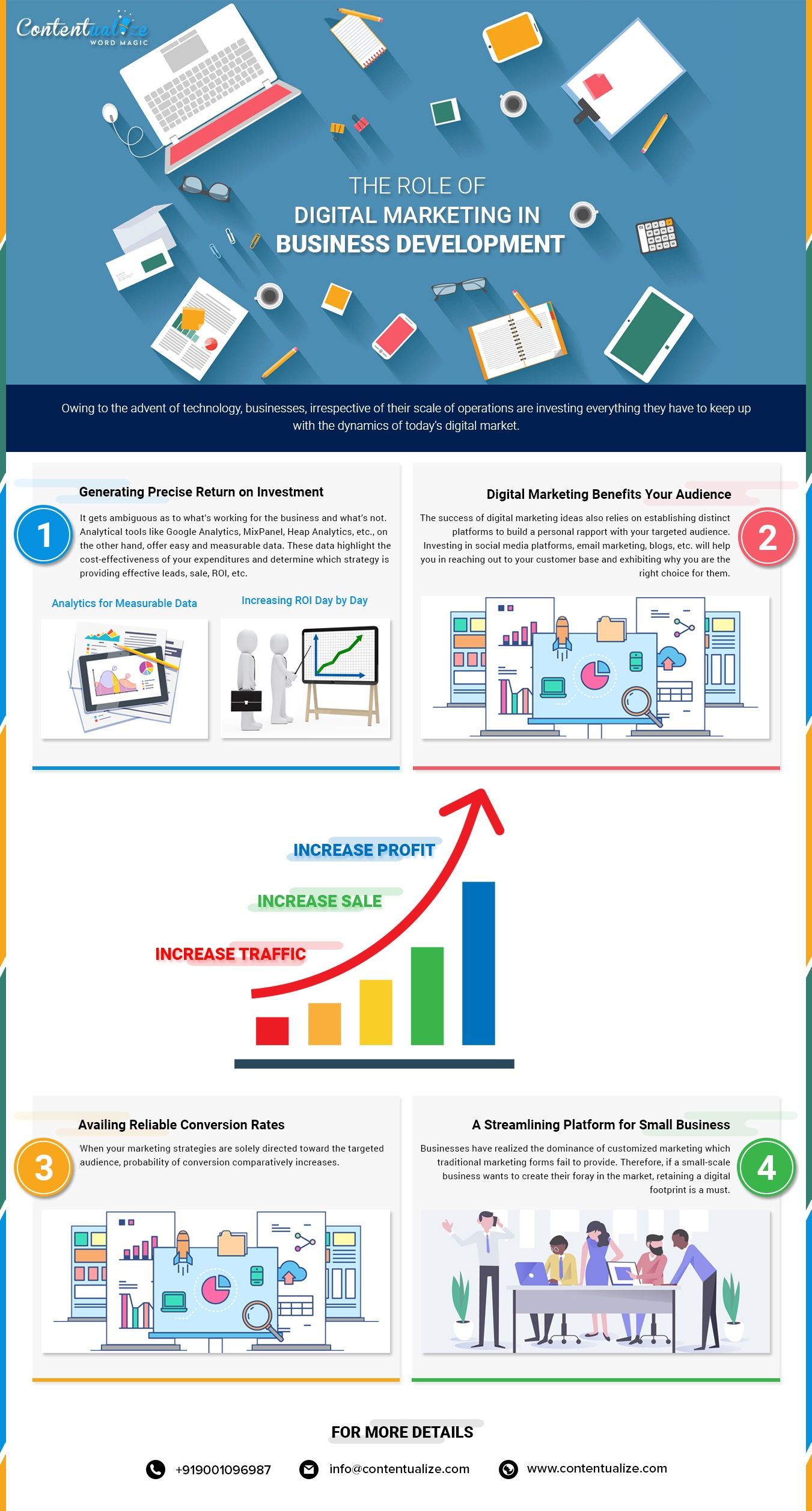 The Role Of Digital Marketing In Business Development Infographic