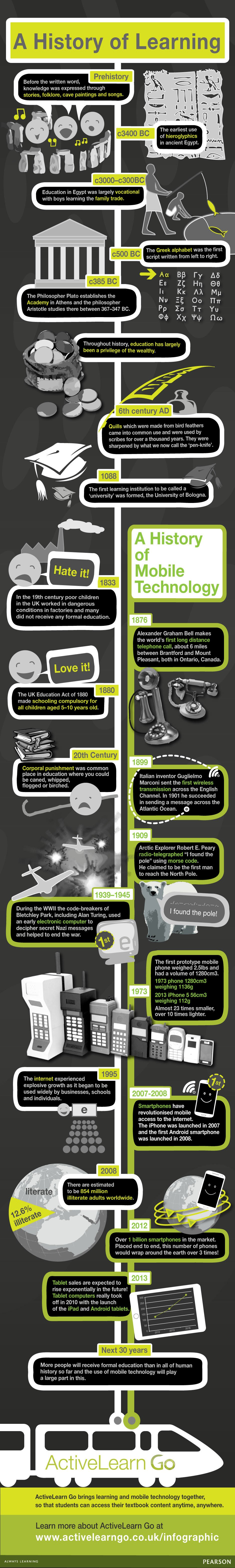 A History of Learning and Mobile Technology Infographic
