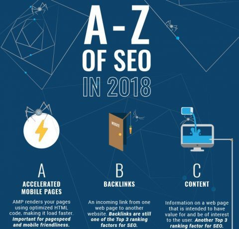 A-Z Of SEO In 2018 Infographic