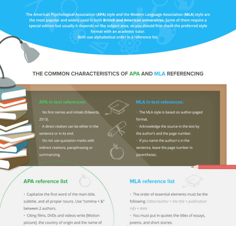 Academic Writing Styles Infographic