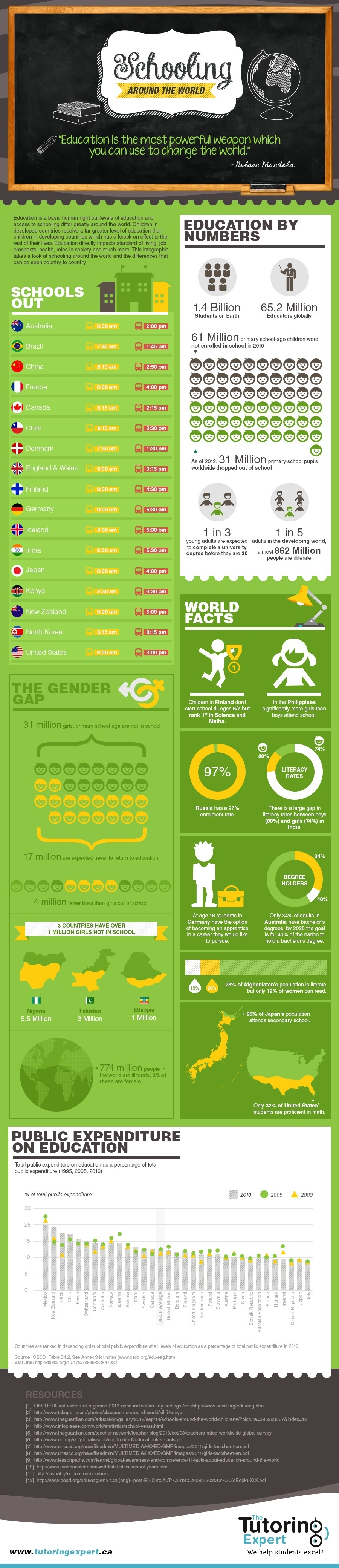 Schooling Around the World Infographic
