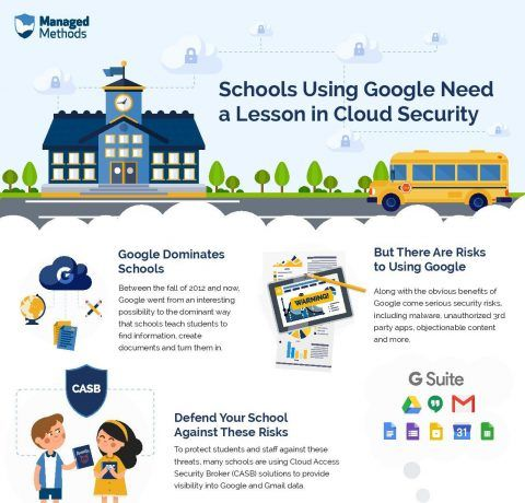 Schools Using Google Need a Lesson in Cloud Security Infographic
