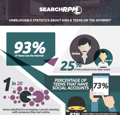 Unbelievable Statistics About Teen Safety On The Internet Infographic