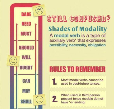 Still Confused About Auxiliary And Modal Verbs Infographic