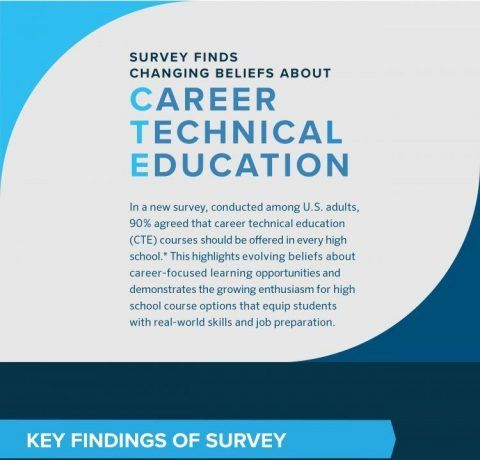 Should High Schools Offer Career Education? Infographic