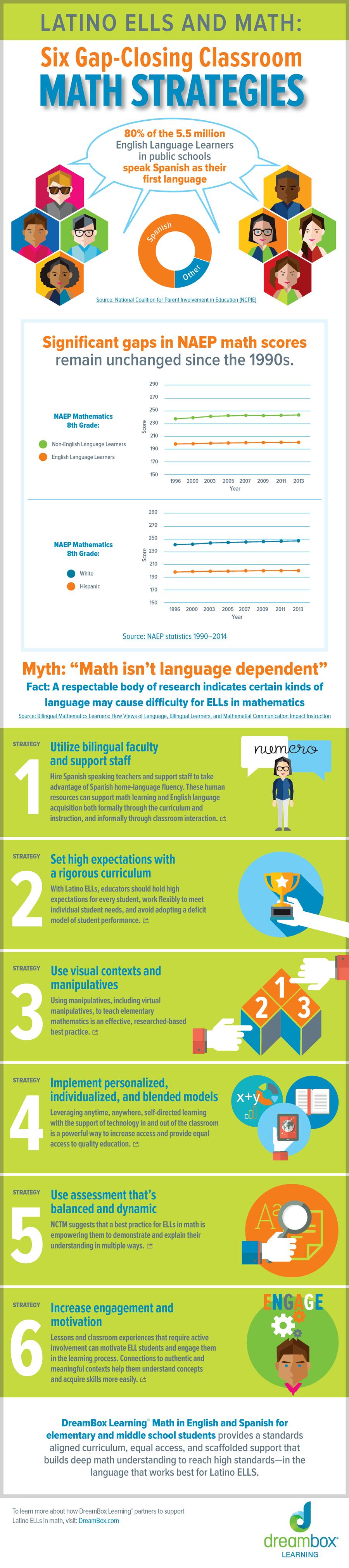 Six Gap-Closing Classroom Math Strategies Infographic