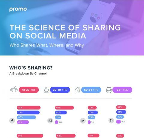 The Science Of Sharing: Who Shares What, Where, & Why Infographic