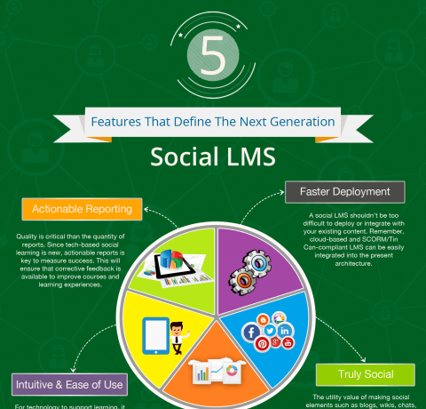 The Next Generation Social LMS Infographic
