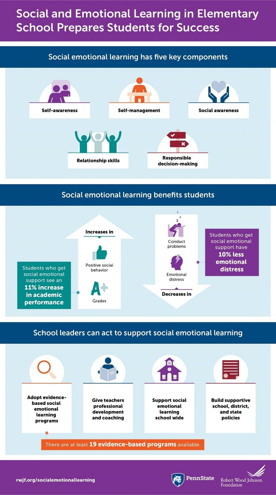 Social Emotional Learning in Elementary School Infographic