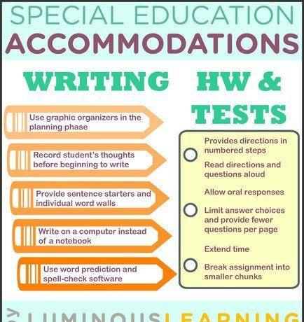 Special Education Accommodations >> Special Education Accommodations Infographic E Learning