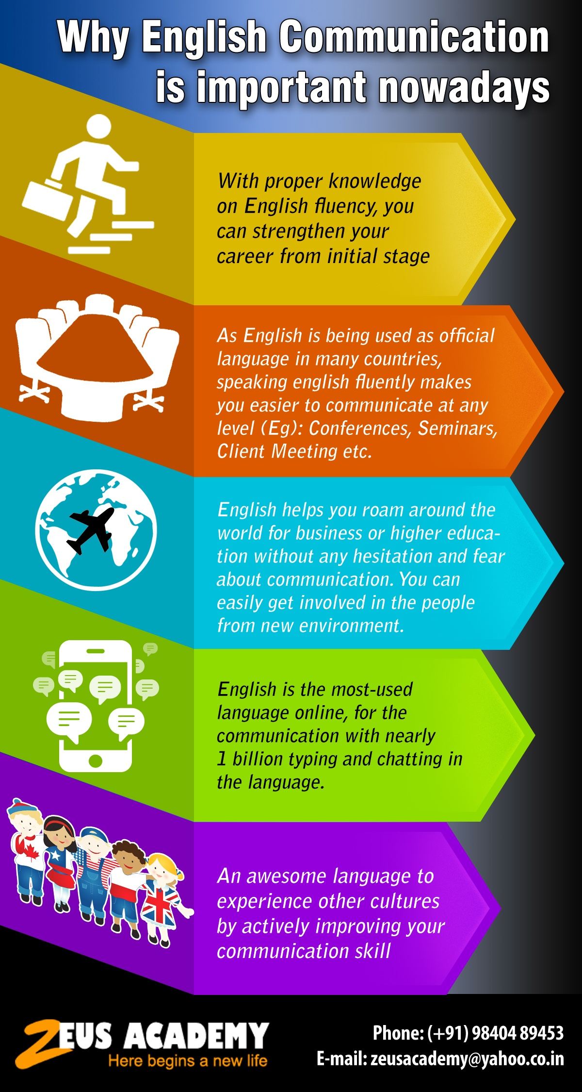 Why English Communication Is Important Nowadays Infographic