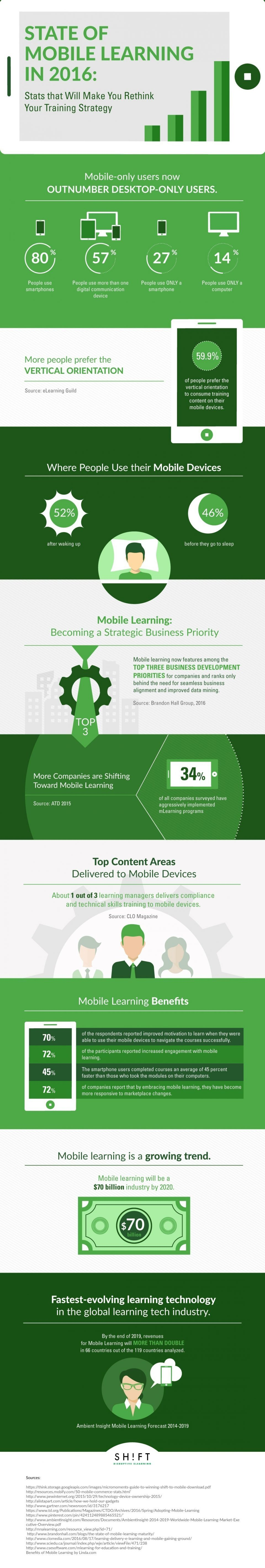 State of Mobile Learning in 2016 Infographic