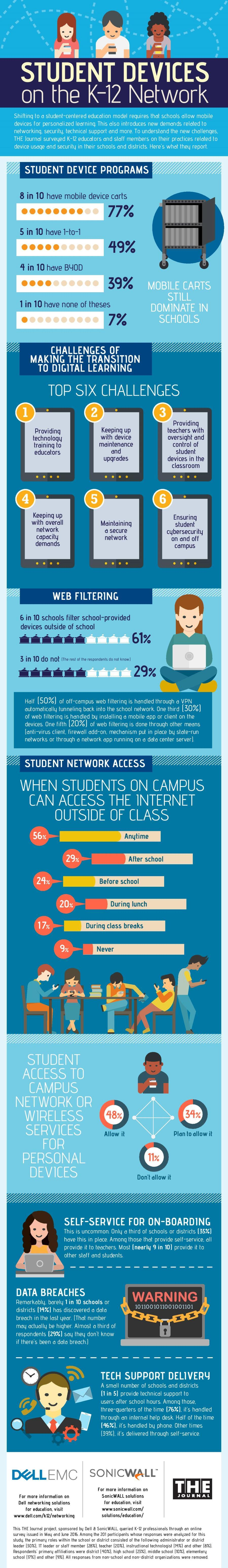 Student Devices on the K-12 Network Infographic