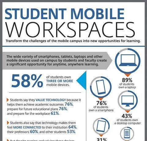 Student Mobile Workspaces Infographic
