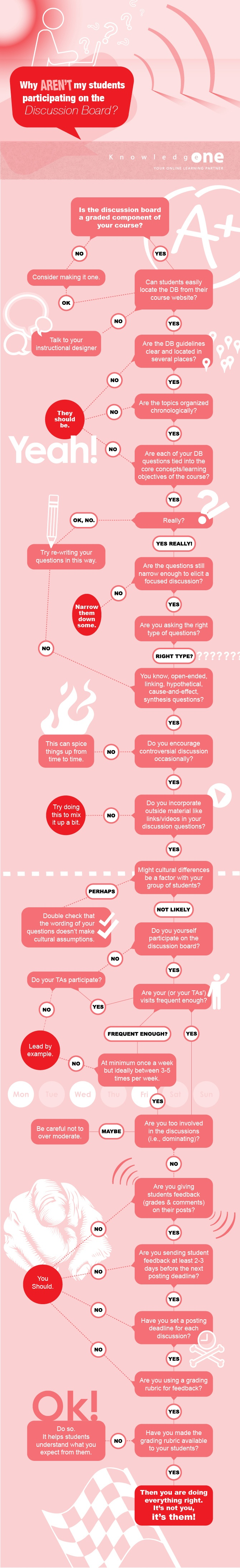 How To Make Your Students Participate On The Discussion Board Infographic