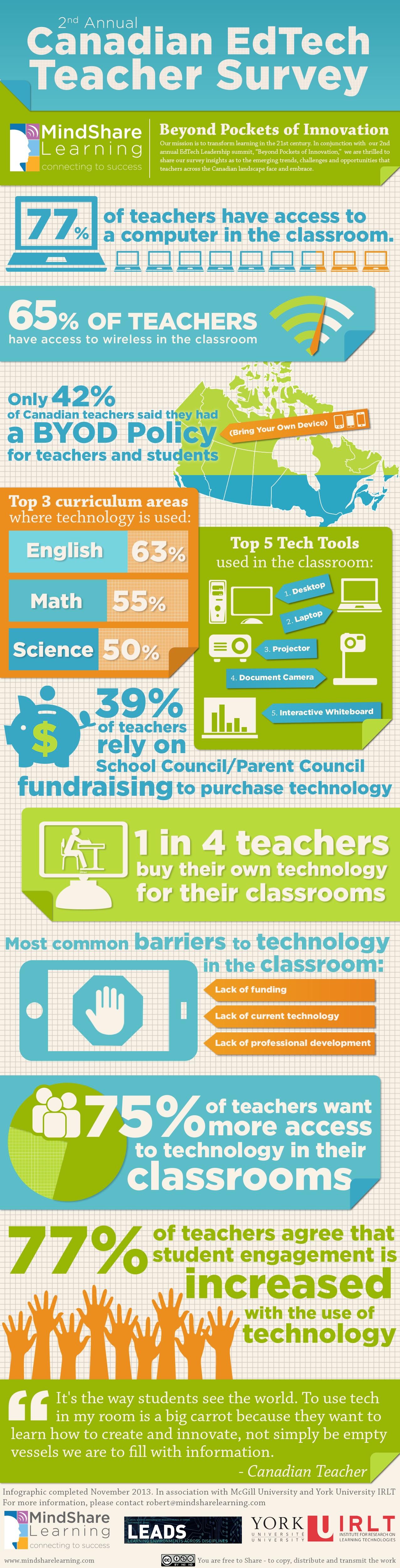 Canadian EdTech Teacher Survey Infographic
