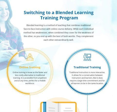 Switching to a Blended Learning Training Program Infographic