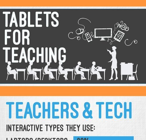 Tablets for Teaching Kids Infographic