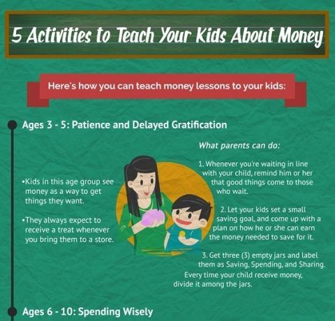 5 Activities to Teach Your Kids about Money Infographic