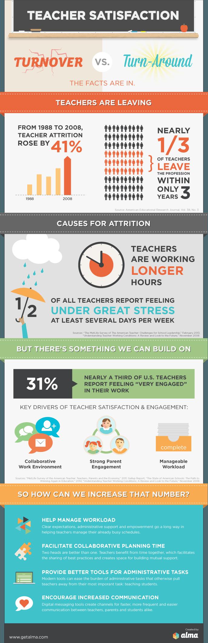 The Teacher Satisfaction Infographic