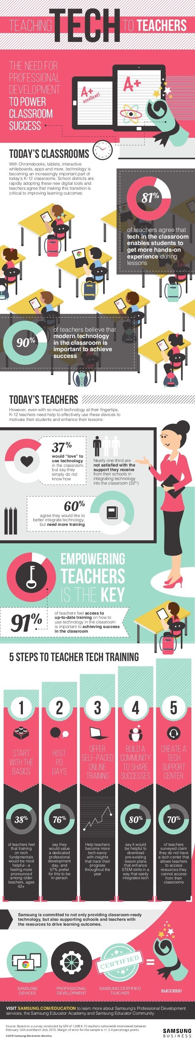 Teaching Tech to Teachers Infographic