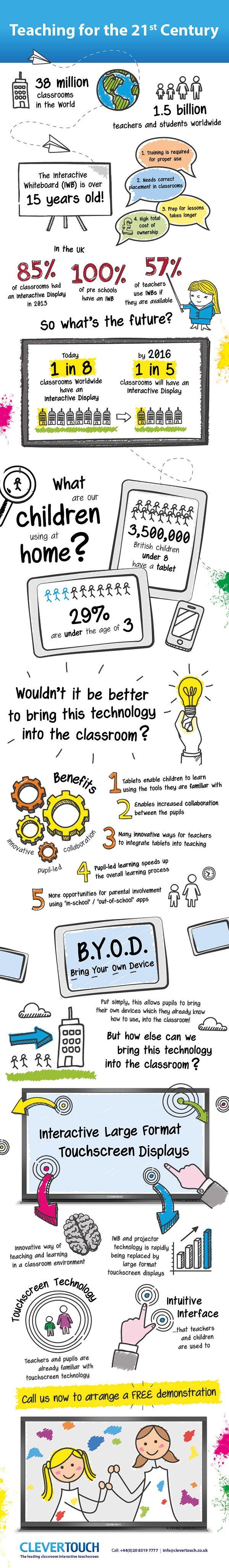 21st Century Teaching Infographic