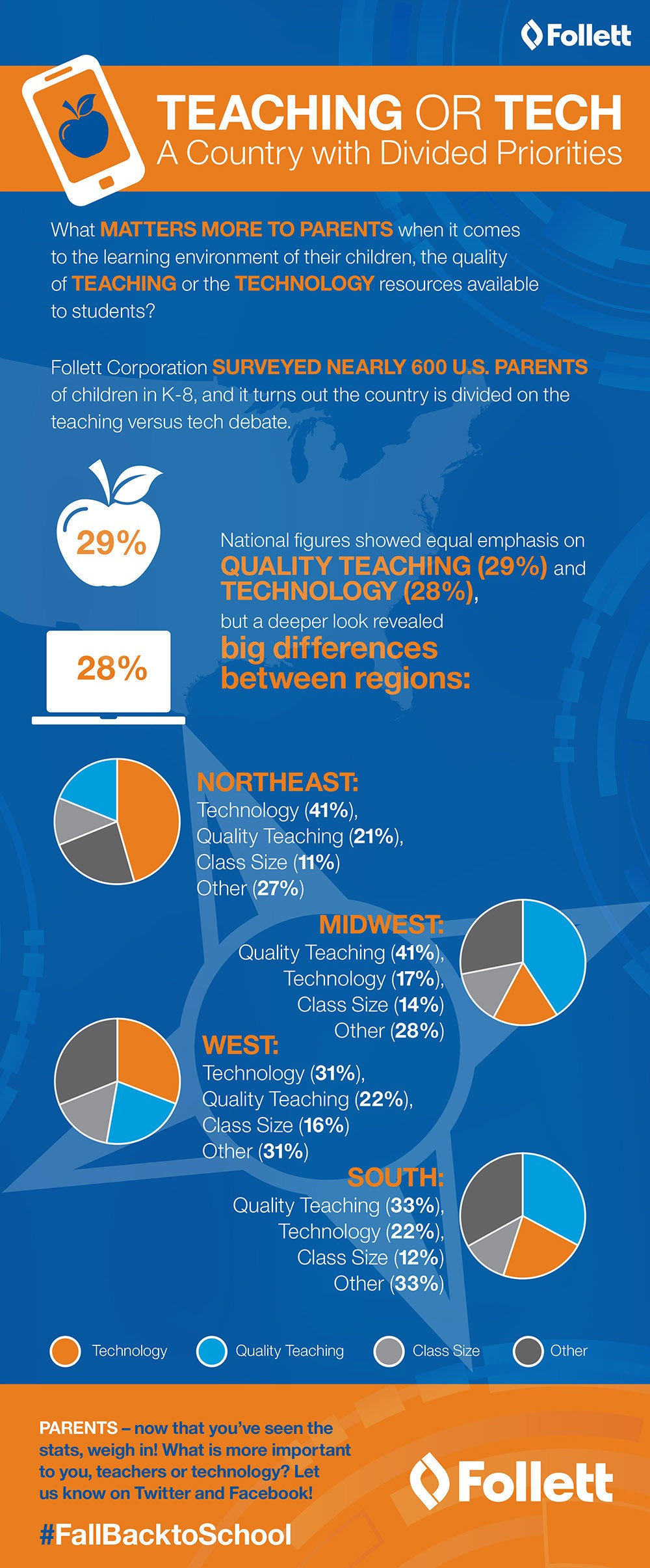 Teaching or Tech Infographic