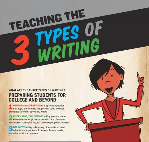 Teaching the 3 Types of Writing Infographic