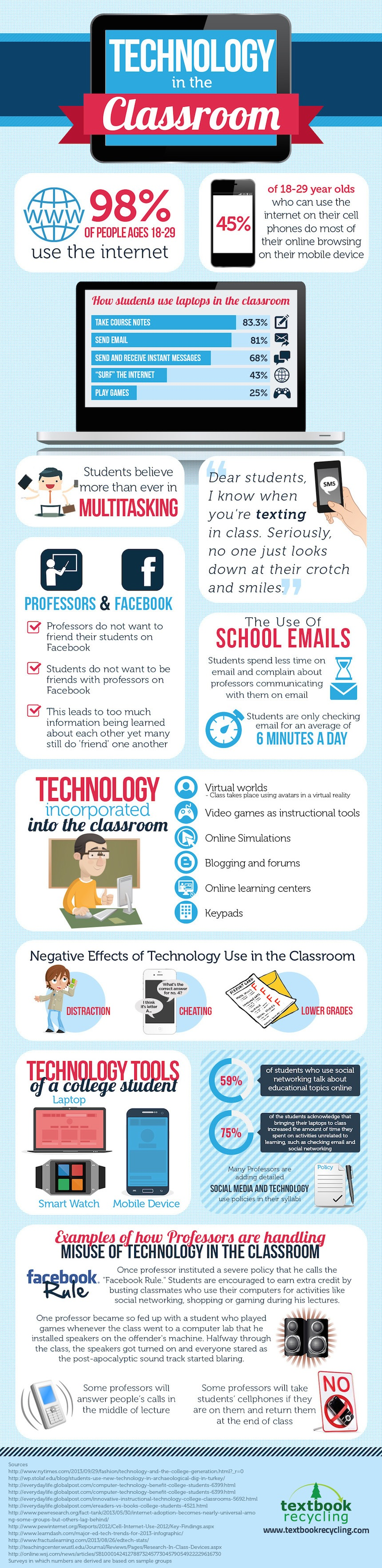 Educational Technology In The College Classroom Infographic