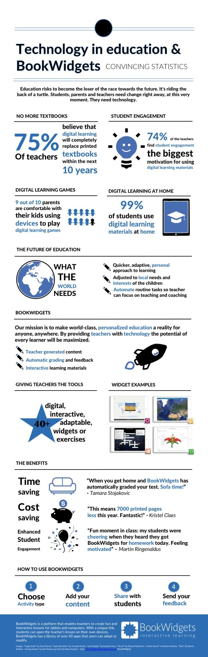 Technology in Education and BookWidgets Infographic