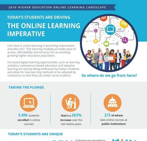 The 2016 Higher Education Online Learning Landscape Infographic