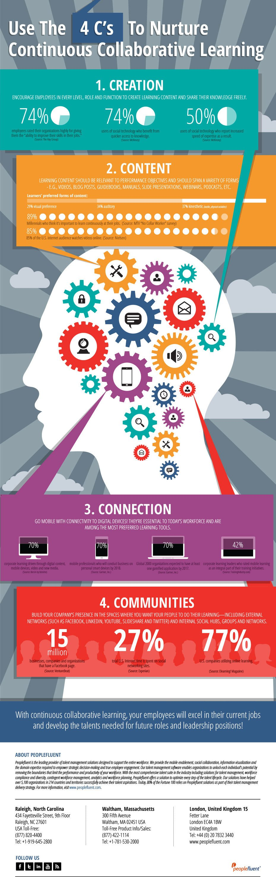 The 4 C's of Collaborative Learning Infographic