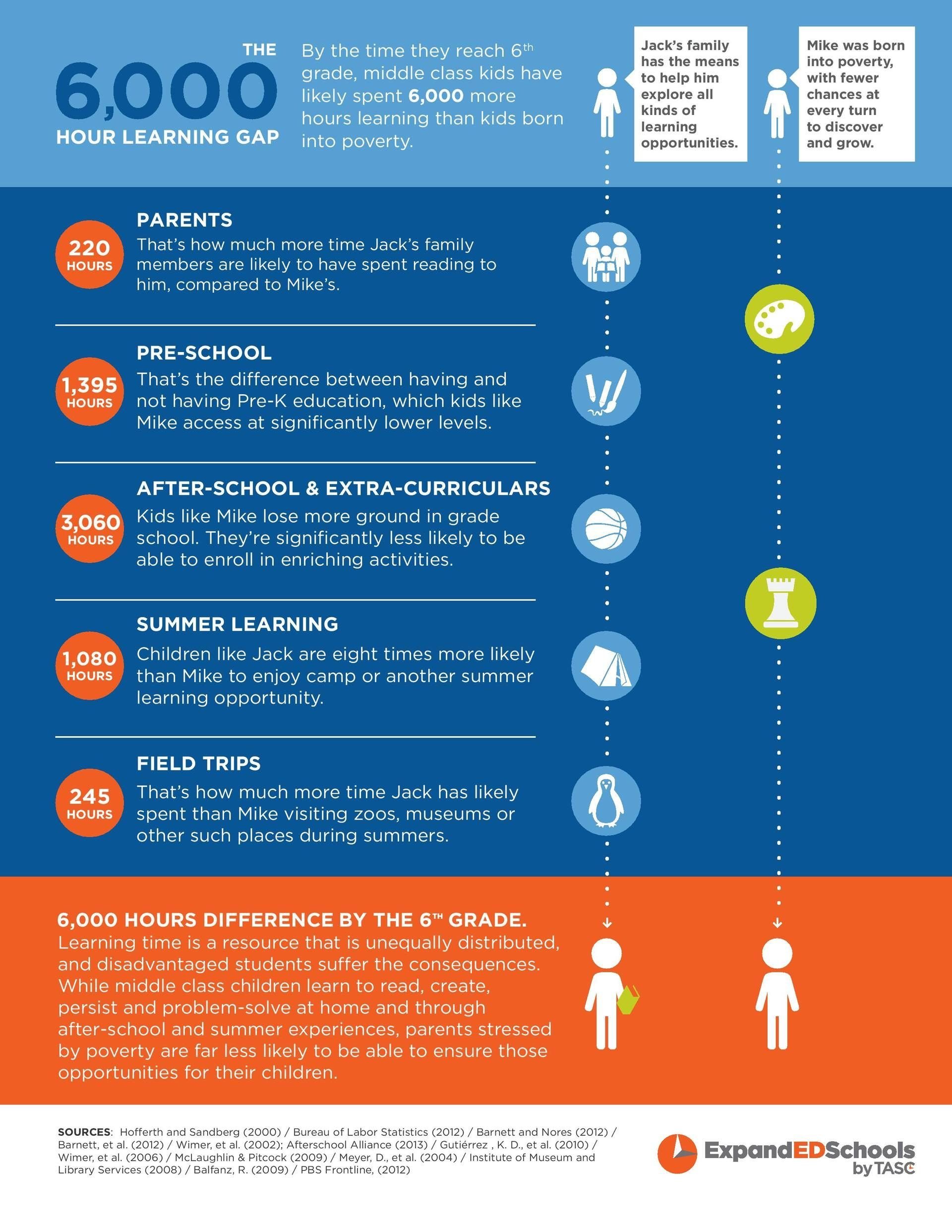 The Learning Gap Infographic