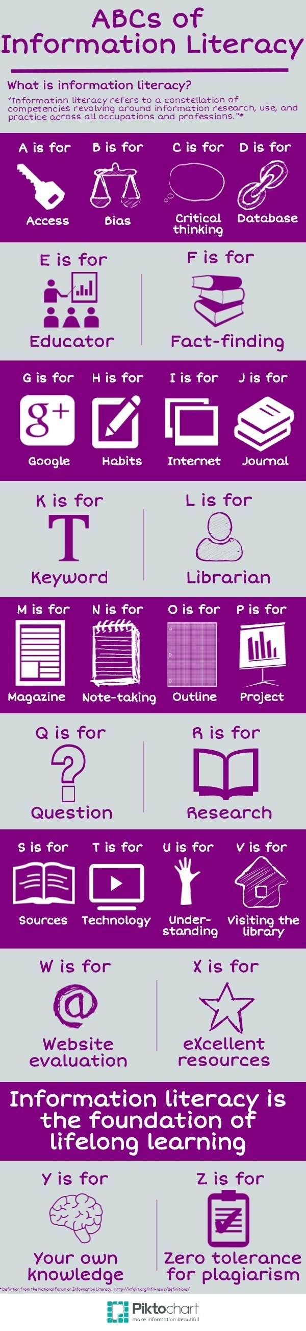 The ABCs of Information Literacy Infographic