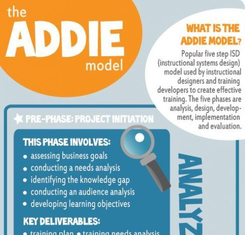 The Addie Instructional Design Model Infographic E Learning Infographics