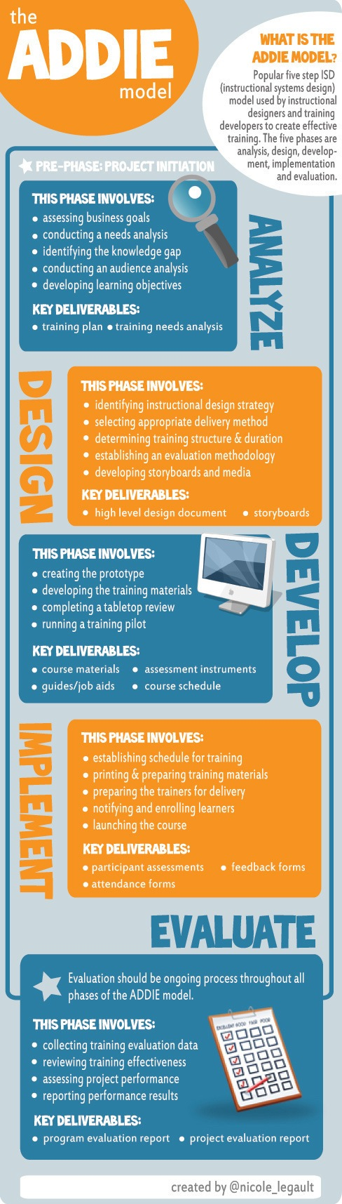 The ADDIE Instructional Design Model Infographic