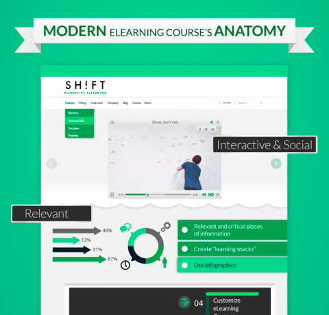 The Anatomy of a Modern eLearning Course Infographic