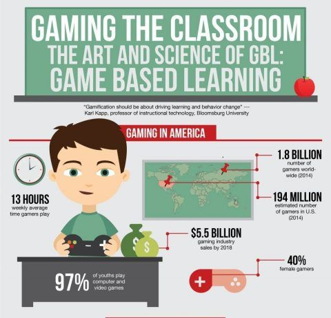 The Art and Science of Game Based Learning Infographic