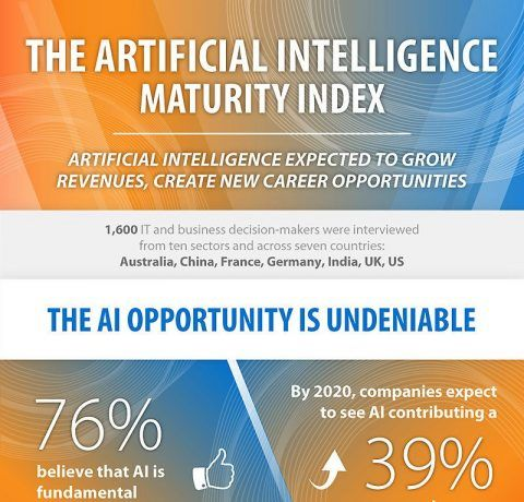 The Artificial Intelligence Maturity Index Infographic