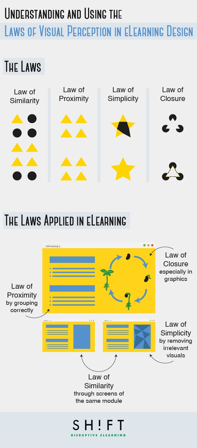 Visual Perception Laws in eLearning Design Infographic