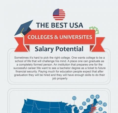 The Best US Colleges & Universities Salaries Potential Infographic