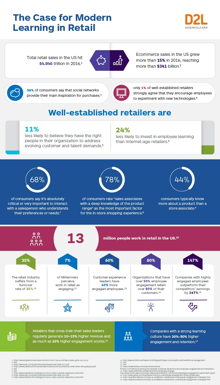 The Case for Modern Learning in Retail Infographic