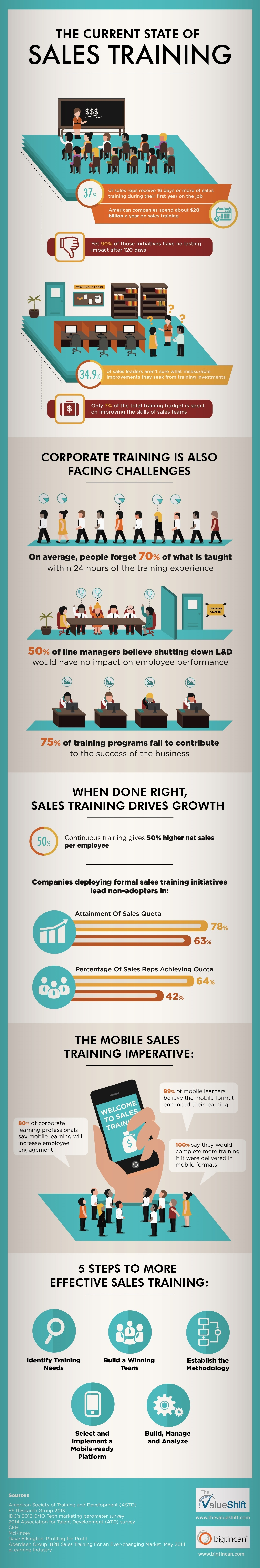 The Current State of Sales Training Infographic